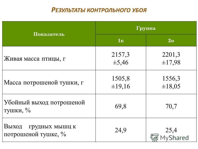 Р ЕЗУЛЬТАТЫ КОНТРОЛЬНОГО УБОЯ Показатель Группа 1 к 2 о Живая масса птицы, г 2157,3 ±5,46 2201,3 ±17,98 Масса потрошеной тушки, г 1505,8 ±19,16 1556,3 ±18,05 Убойный выход потрошеной тушки, % 69,870,7 Выход грудных мышц к потрошеной тушке, % 24,925,4