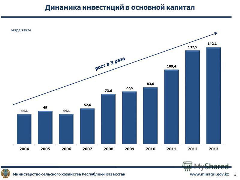 www.minagri.gov.kz Министерство сельского хозяйства Республики Казахстан 3 Динамика инвестиций в основной капитал млрд.тенге