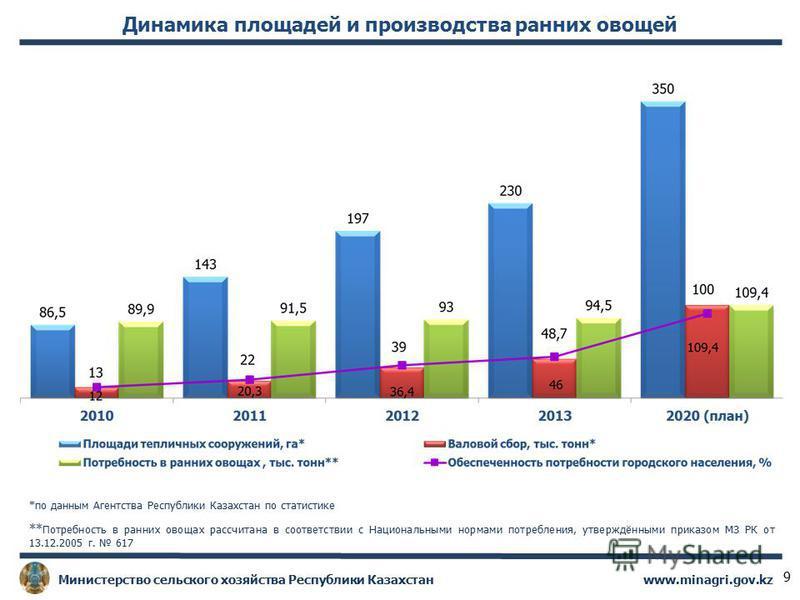 www.minagri.gov.kz Министерство сельского хозяйства Республики Казахстан 9 Динамика площадей и производства ранних овощей ** Потребность в ранних овощах рассчитана в соответствии с Национальными нормами потребления, утверждёнными приказом МЗ РК от 13