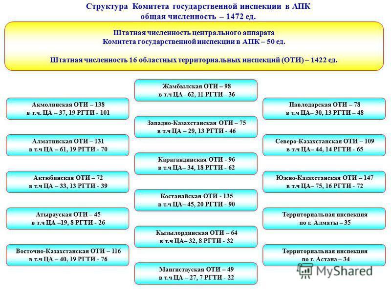 Актюбинская ОТИ – 72 в т.ч ЦА – 33, 13 РГТИ - 39 Атырауская ОТИ – 45 в т.ч ЦА –19, 8 РГТИ - 26 Восточно-Казахстанская ОТИ – 116 в т.ч ЦА – 40, 19 РГТИ - 76 Жамбылская ОТИ – 98 в т.ч ЦА– 62, 11 РГТИ - 36 Акмолинская ОТИ – 138 в т.ч. ЦА – 37, 19 РГТИ -