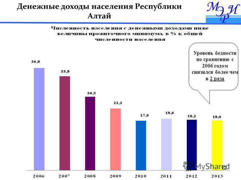 22 Уровень бедности по сравнению с 2006 годом снизился более чем в 2 раза Денежные доходы населения Республики Алтай
