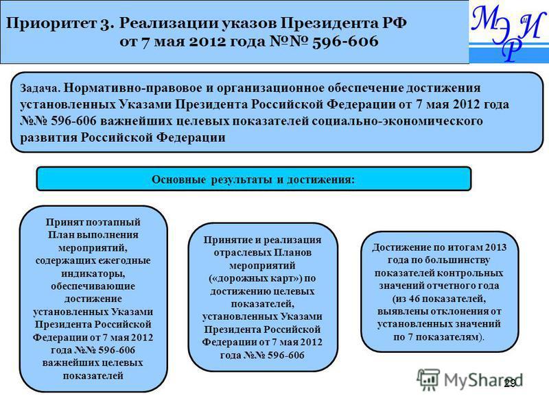 29 Приоритет 3. Реализации указов Президента РФ от 7 мая 2012 года 596-606 Основные результаты и достижения: Задача. Нормативно-правовое и организационное обеспечение достижения установленных Указами Президента Российской Федерации от 7 мая 2012 года