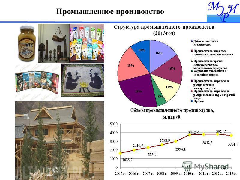 4 Промышленное производство Структура промышленного производства (2013 год)