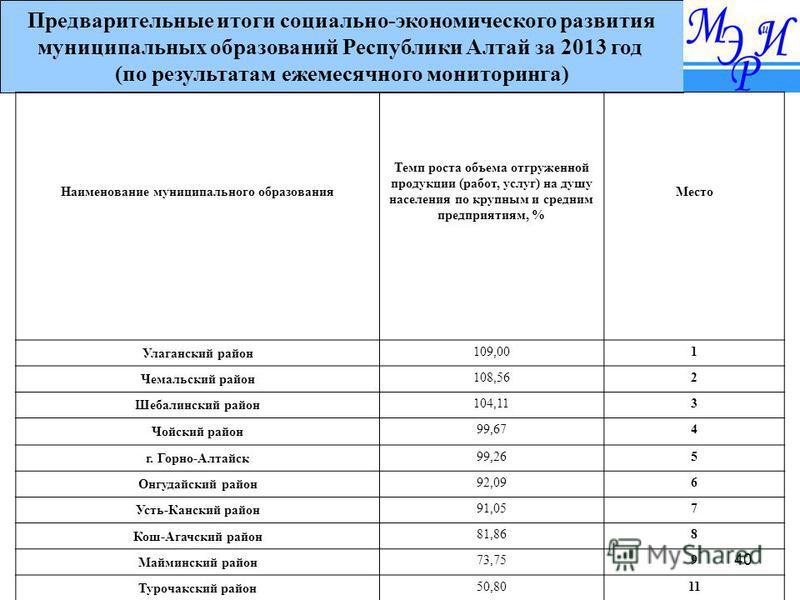40 Предварительные итоги социально-экономического развития муниципальных образований Республики Алтай за 2013 год (по результатам ежемесячного мониторинга) Наименование муниципального образования Темп роста объема отгруженной продукции (работ, услуг)