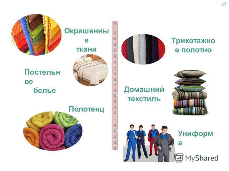 17 Окрашенны е ткани Трикотажно е полотно Постельн ое белье Домашний текстиль Полотенц а Униформ а