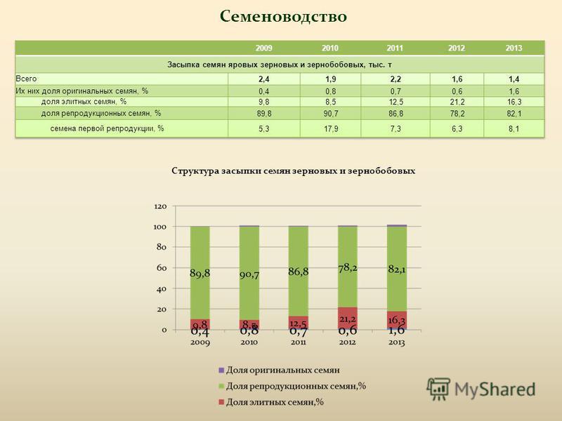 Семеноводство Структура засыпки семян зерновых и зернобобовых