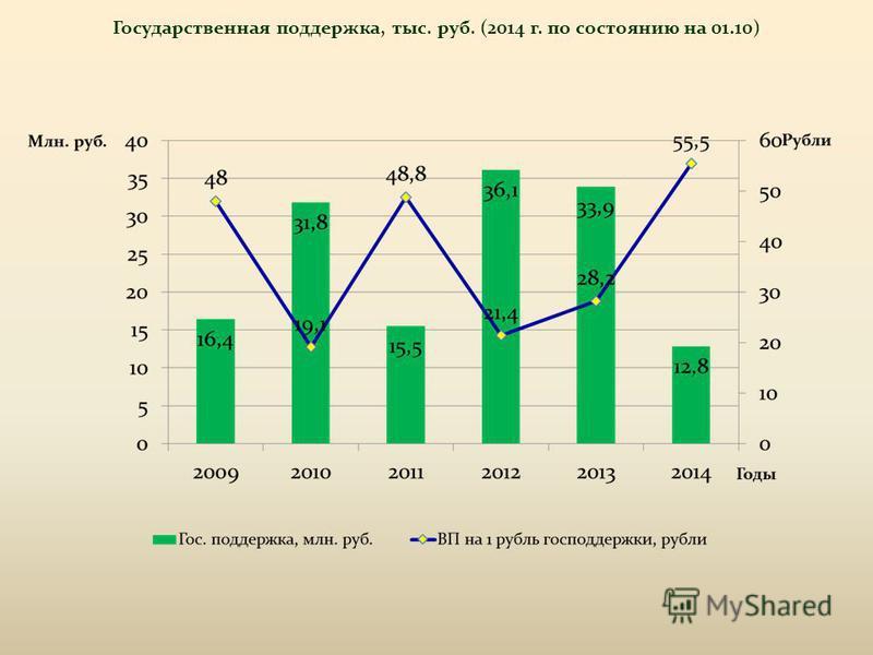 Государственная поддержка, тыс. руб. (2014 г. по состоянию на 01.10)