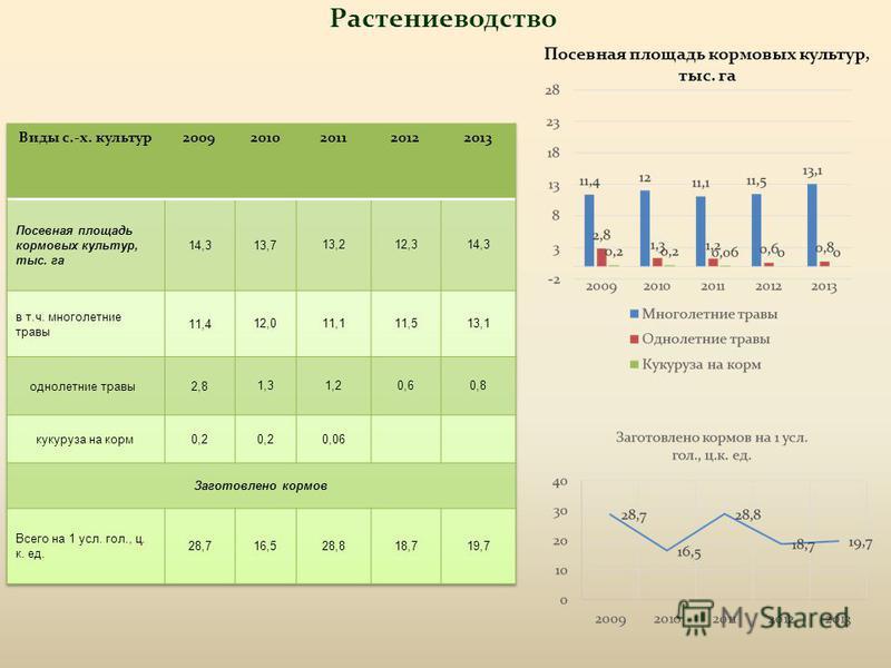 Растениеводство Посевная площадь кормовых культур, тыс. га