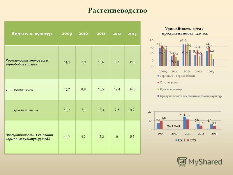 Растениеводство Урожайность, ц/га / продуктивность, ц.к.ед.