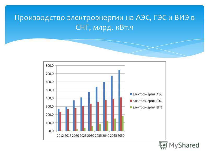 Производство электроэнергии на АЭС, ГЭС и ВИЭ в СНГ, млрд. к Вт.ч
