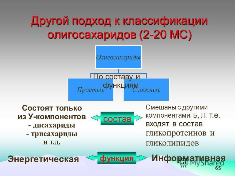 65 Другой подход к классификации олигосахаридов (2-20 МС) Олигосахариды Простые Сложные По составу и функциям Состоят только из У-компонентов - дисахариды - трисахариды и т.д. Смешаны с другими компонентами: Б, Л, т.е. входят в состав глинкопротеинов