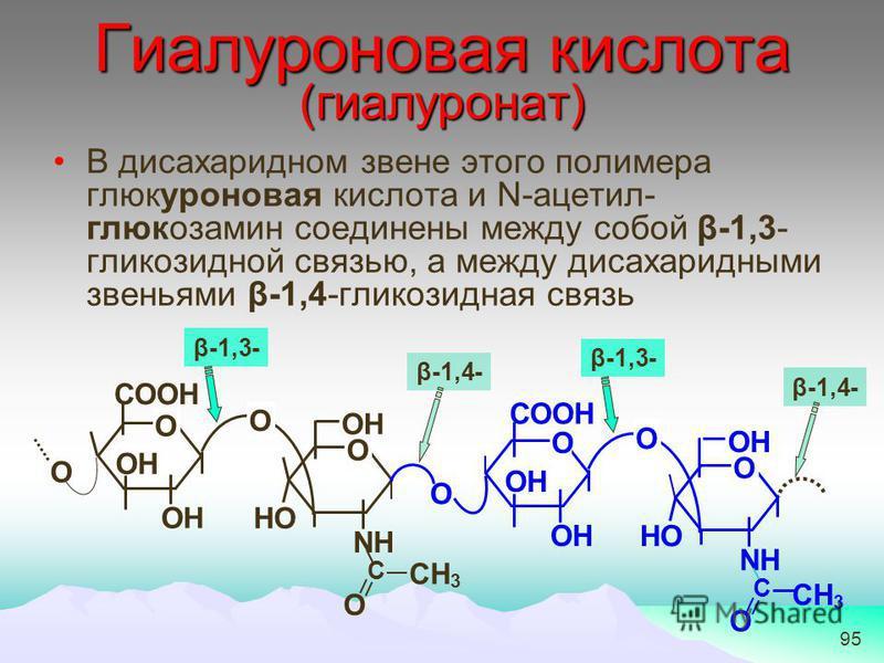 95 Гиалуроновая кислота (гиалуронат) В дисахаридном звене этого полимера глюкуроновая кислота и N-ацетил- глюкозамин соединены между собой β-1,3- глинкозидной связью, а между дисахаридными звеньями β-1,4-глинкозидная связь β-1,3- β-1,4- β-1,3- СООН О