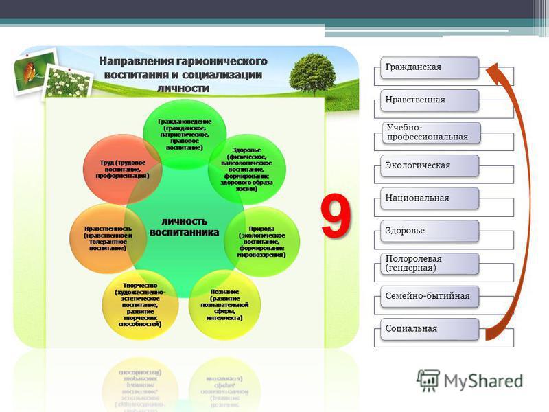 Гражданская Нравственная Учебно- профессиональная Экологическая НациональнаяЗдоровье Полоролевая (гендерная) Семейно-бытийная Социальная 9