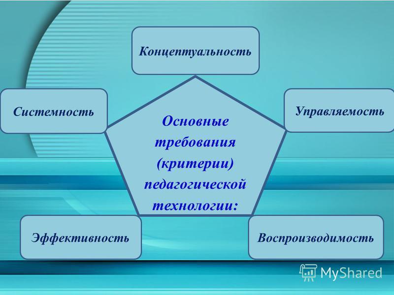 Основные требования (критерии) педагогической технологии: Концептуальность Воспроизводимость Управляемость Системность Эффективность