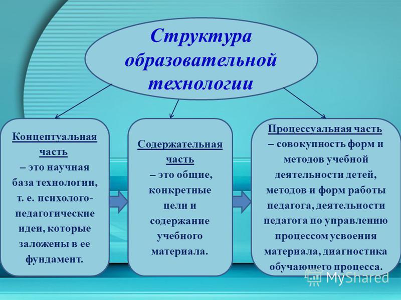 Структура образовательной технологии Концептуальная часть – это научная база технологии, т. е. психолого- педагогические идеи, которые заложены в ее фундамент. Содержательная часть – это общие, конкретные цели и содержание учебного материала. Процесс