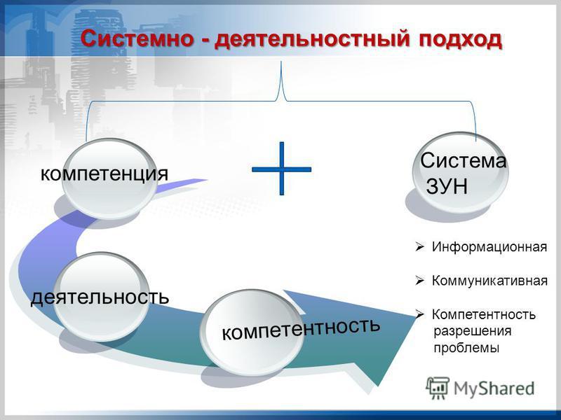 Системно - деятельностный подход компетентность деятельность Информационная Коммуникативная Компетентность разрешения проблемы Система ЗУН компетенция