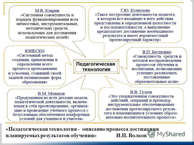 «Педагогическая технология - описание процесса достижения планируемых результатов обучения» И.П. Волков