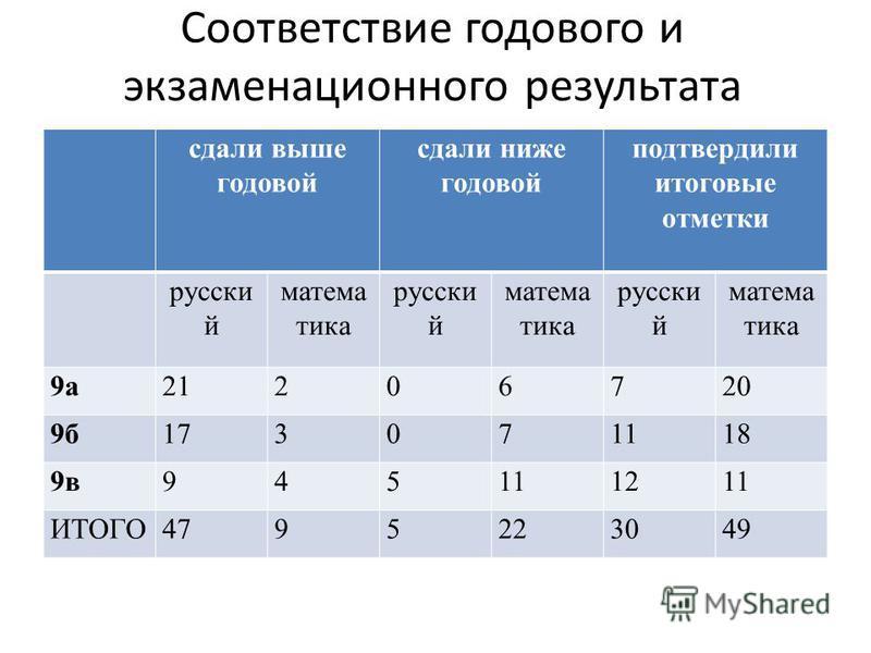Соответствие годового и экзаменационного результата сдали выше годовой сдали ниже годовой подтвердили итоговые отметки русский математика русский математика русский математика 9 а 21206720 9 б 173071118 9 в 945111211 ИТОГО4795223049
