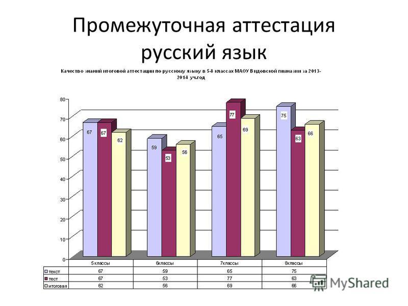 Промежуточная аттестация русский язык