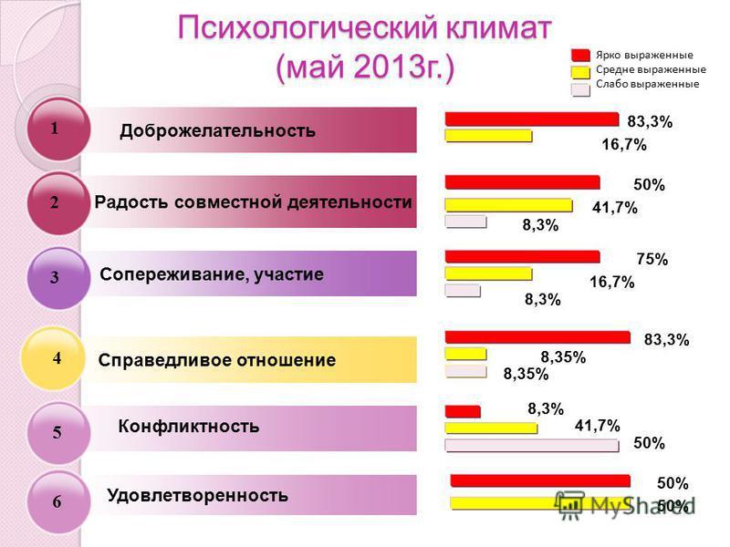 Справедливое отношение Сопереживание, участие Доброжелательность Конфликтность 75% 83,3% 50% Психологический климат (май 2013 г.) Радость совместной деятельности Удовлетворенность 6 3 2 1 5 4 41,7% 8,3% 16,7% 83,3% 8,3% 41,7% 50% 8,3% 16,7% 8,35% 50%