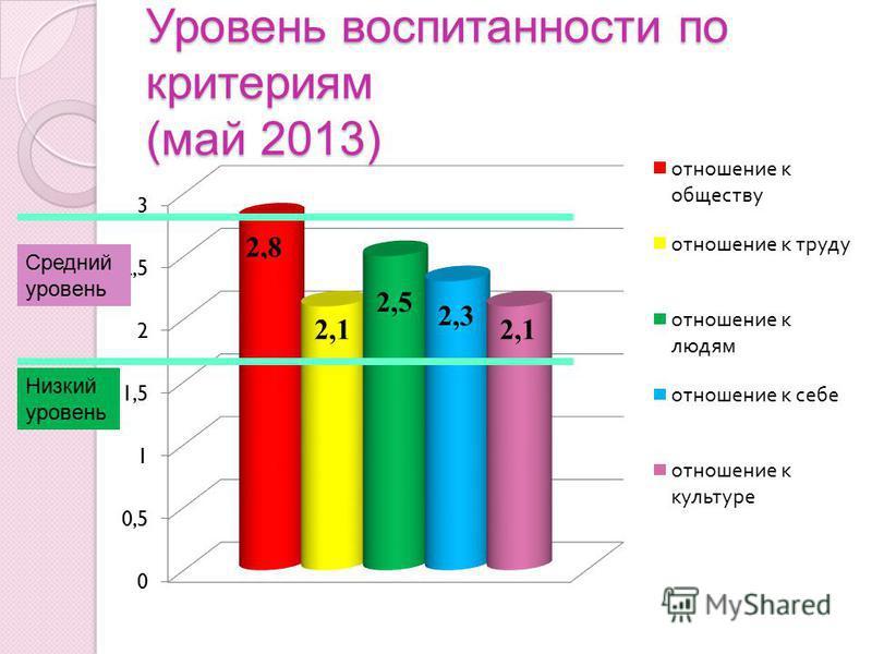 Уровень воспитанности по критериям (май 2013) 2,3 2,1 Низкий уровень Средний уровень