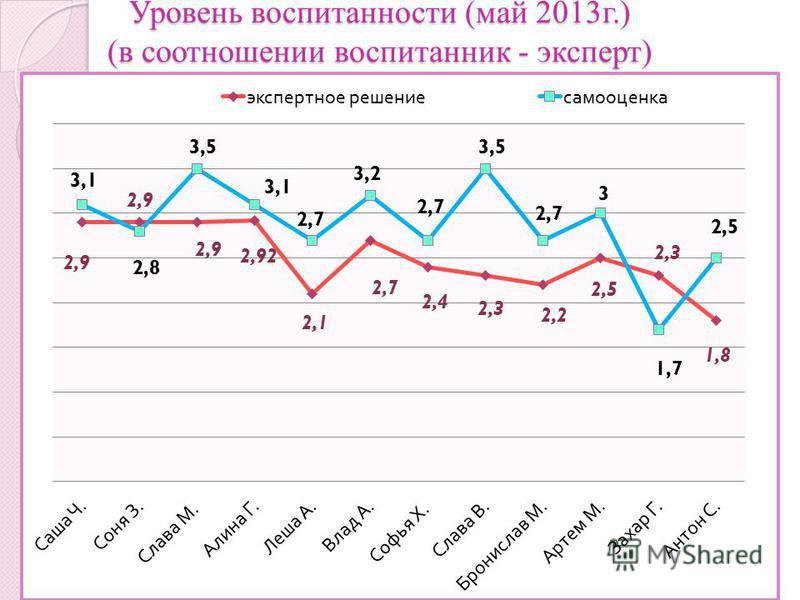 Критерии Уровень воспитанности (май 2013 г.) (в соотношении воспитанник - эксперт)