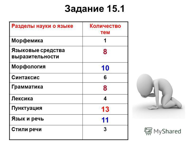 Задание 15.1 Разделы науки о языке Количество тем Морфемика 1 Языковые средства выразительности 8 Морфология 10 Синтаксис 6 Грамматика 8 Лексика 4 Пунктуация 13 Язык и речь 11 Стили речи 3