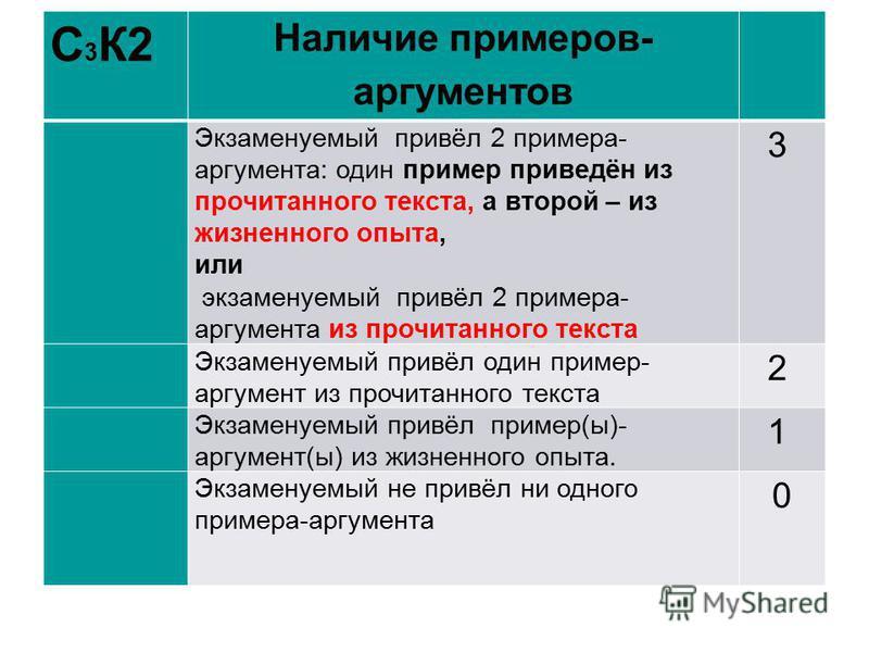 С 3 К2 Наличие примеров- аргументов Экзаменуемый привёл 2 примера- аргумента: один пример приведён из прочитанного текста, а второй – из жизненного опыта, или экзаменуемый привёл 2 примера- аргумента из прочитанного текста 3 Экзаменуемый привёл один