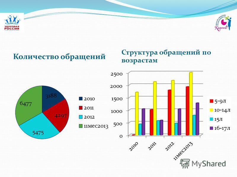 Количество обращений Структура обращений по возрастам