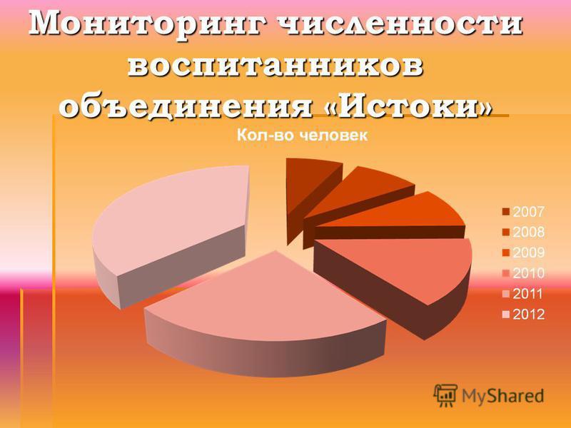 Мониторинг численности воспитанников объединения «Истоки»