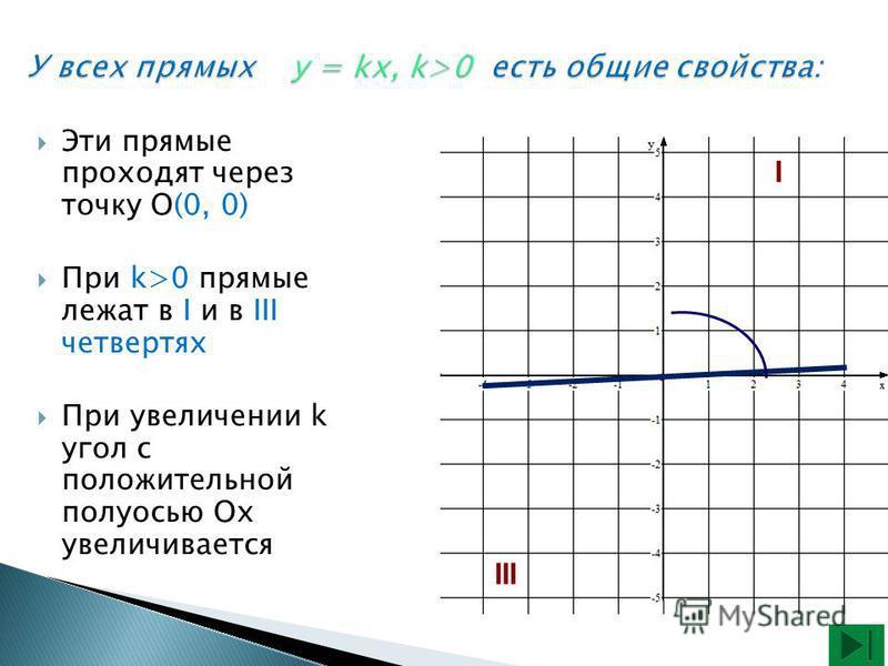 Эти прямые проходят через точку О(0, 0) При k>0 прямые лежат в I и в III четвертях При увеличении k угол с положительной полуосью Ох увеличивается I III