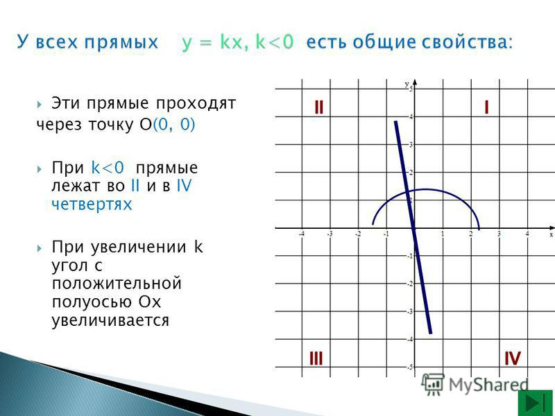 Эти прямые проходят через точку О(0, 0) При k