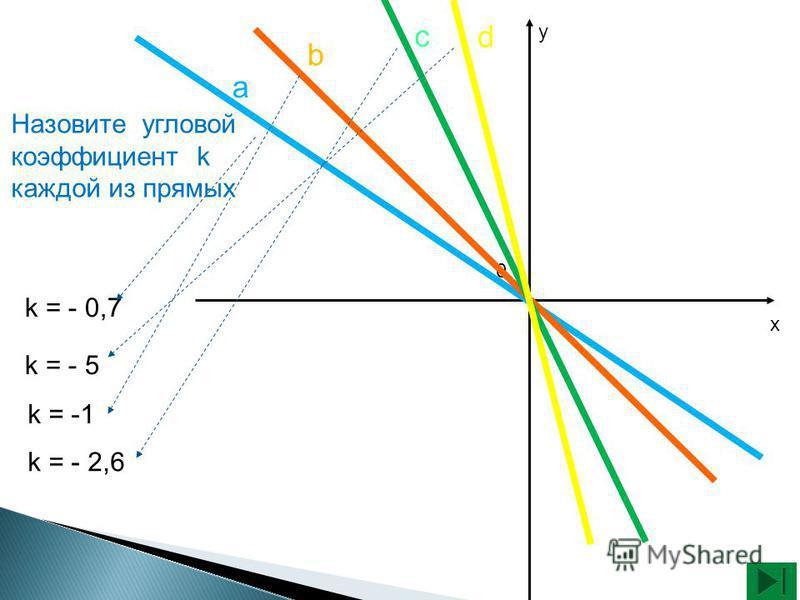х у k = -1 k = - 2,6 k = - 0,7 k = - 5 0 Назовите угловой коэффициент k каждой из прямых a b c d