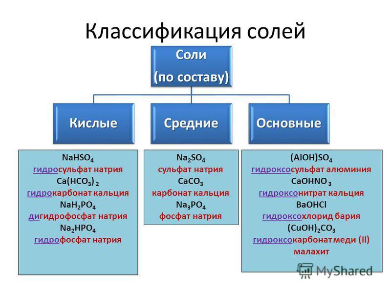 Соли (по составу) Кислые СредниеОсновные NaHSO 4 гидросульфат натрия Ca(HCO 3 ) 2 гидрокарбонат кальция NaH 2 PO 4 дигидрофосфат натрия Na 2 HPO 4 гидрофосфат натрия (AlOH)SO 4 гидроксосульфат алюминия CaOHNO 3 гидроксонитрат кальция ВаОНСl гидроксох