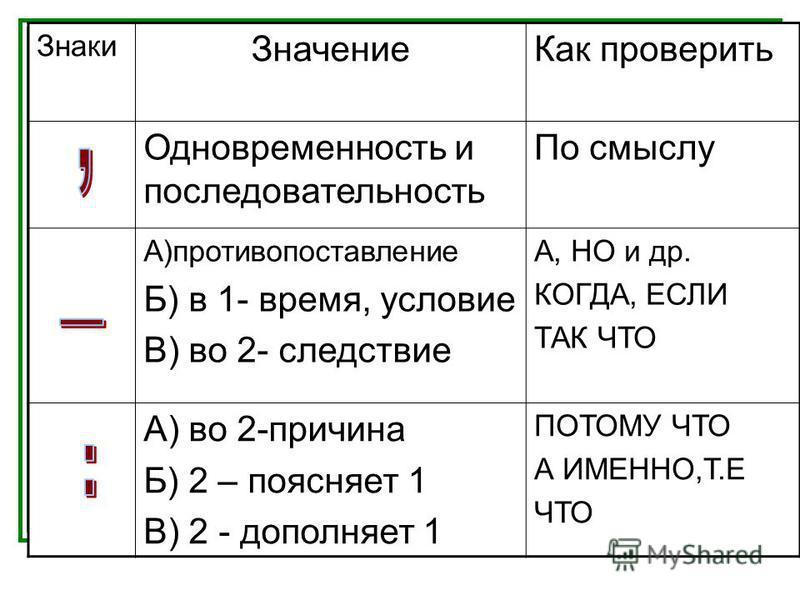 Знаки Значение Как проверить Одновременность и последовательность По смыслу А)противопоставление Б) в 1- время, условие В) во 2- следствие А, НО и др. КОГДА, ЕСЛИ ТАК ЧТО А) во 2-причина Б) 2 – поясняет 1 В) 2 - дополняет 1 ПОТОМУ ЧТО А ИМЕННО,Т.Е ЧТ