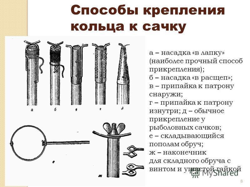8 Способы крепления кольца к сачку а – насадка «в лапку» (наиболее прочный способ прикрепления); б – насадка «в расщеп»; в – припайка к патрону снаружи; г – припайка к патрону изнутри; д – обычное прикрепление у рыболовных сачков; е – складывающийся