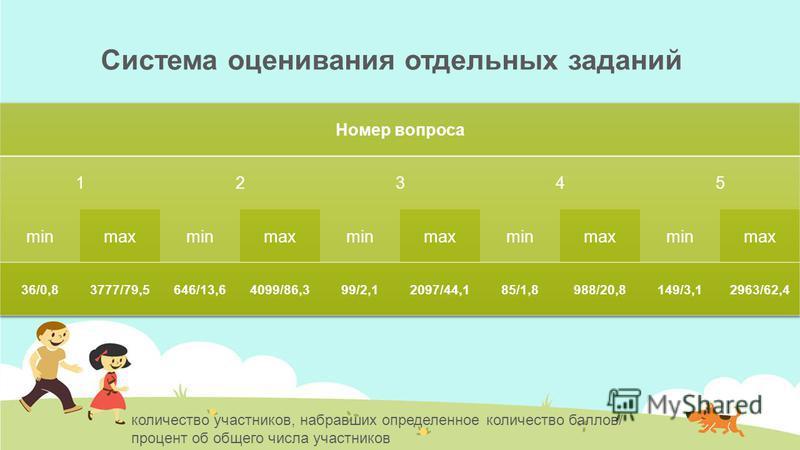 Система оценивания отдельных заданий количество участников, набравших определенное количество баллов/ процент об общего числа участников