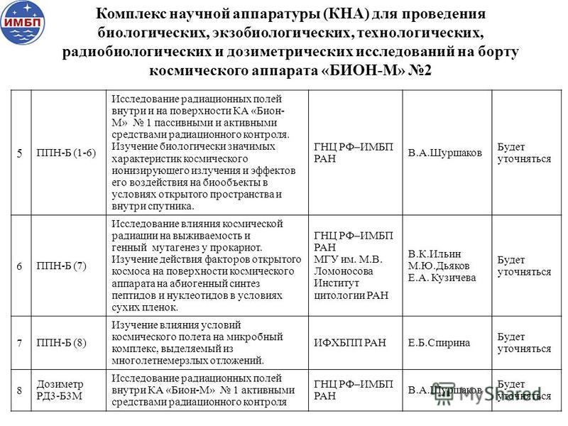 5 ППН-Б (1-6) Исследование радиационных полей внутри и на поверхности КА «Бион- М» 1 пассивными и активными средствами радиационного контроля. Изучение биологически значимых характеристик космического ионизирующего излучения и эффектов его воздействи