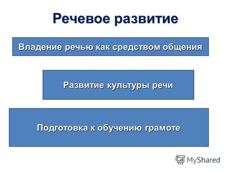 Речевое развитие Развитие культуры речи Владение речью как средством общения Подготовка к обучению грамоте