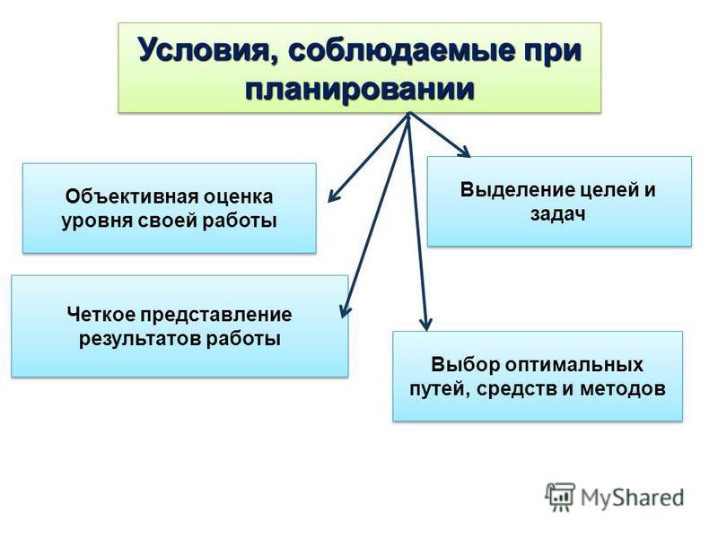 Условия, соблюдаемые при планировании Объективная оценка уровня своей работы Выделение целей и задач Четкое представление результатов работы Выбор оптимальных путей, средств и методов