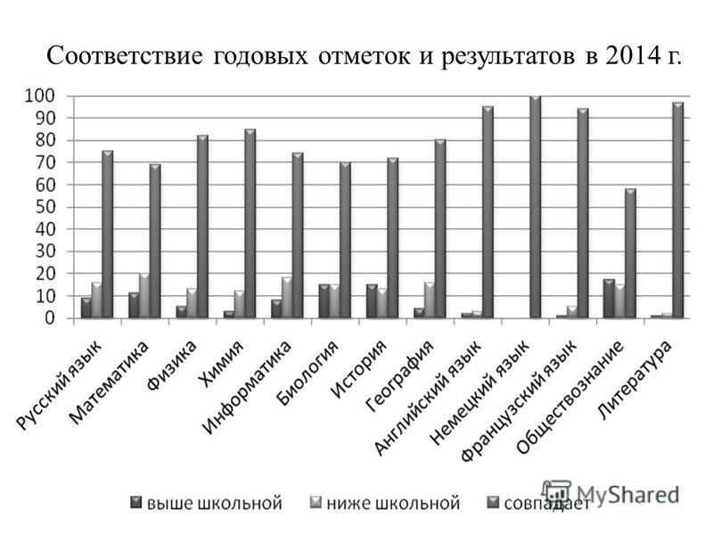 Соответствие годовых отметок и результатов в 2014 г.