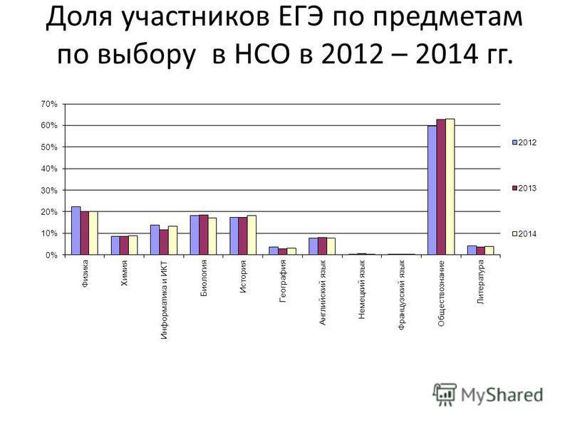 Доля участников ЕГЭ по предметам по выбору в НСО в 2012 – 2014 гг.