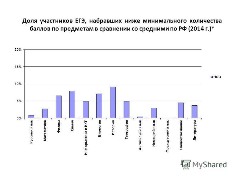 Доля участников ЕГЭ, набравших ниже минимального количества баллов по предметам в сравнении со средними по РФ (2014 г.)*