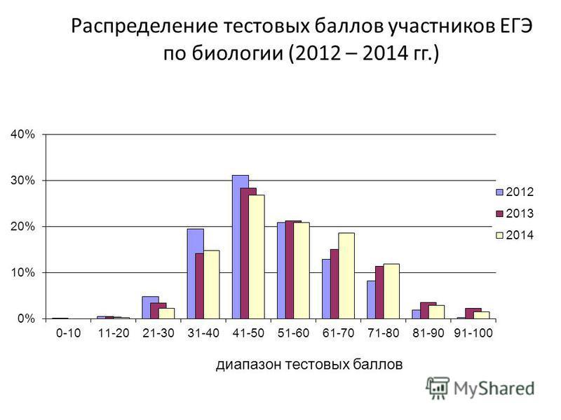 Распределение тестовых баллов участников ЕГЭ по биологии (2012 – 2014 гг.)