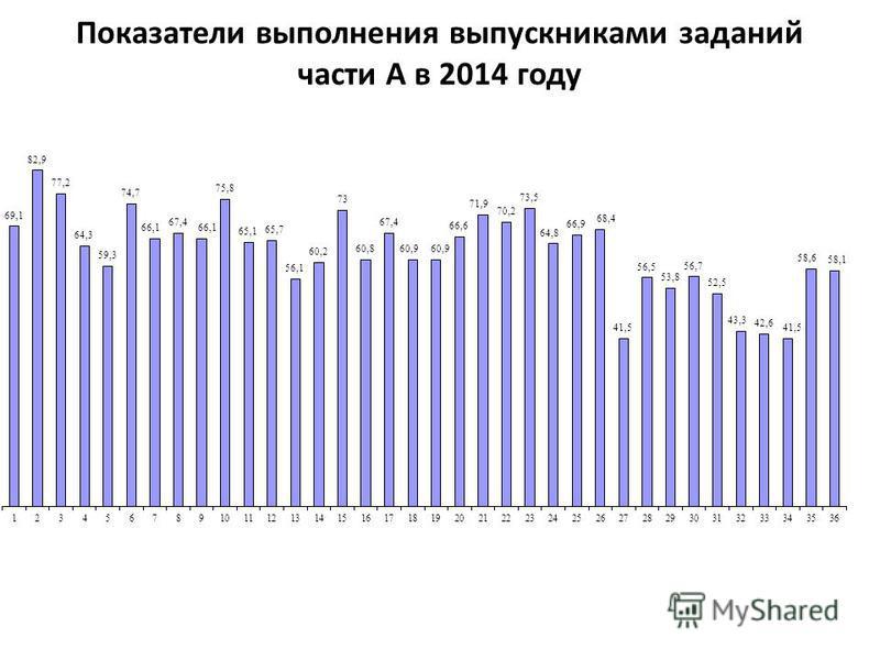 Показатели выполнения выпускниками заданий части А в 2014 году