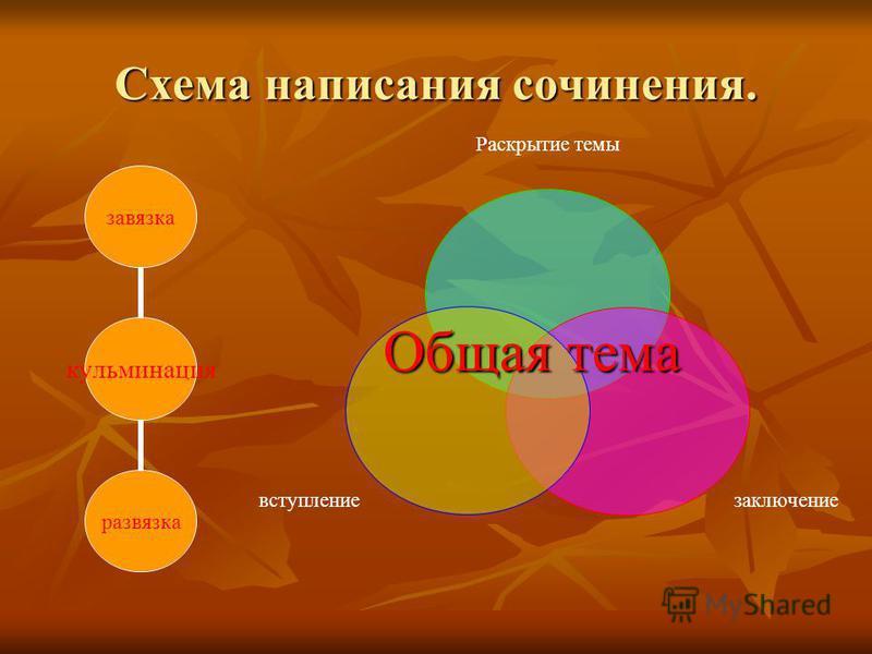 Схема написания сочинения. кульминация завязка развязка Раскрытие темы заключение вступление Общая тема