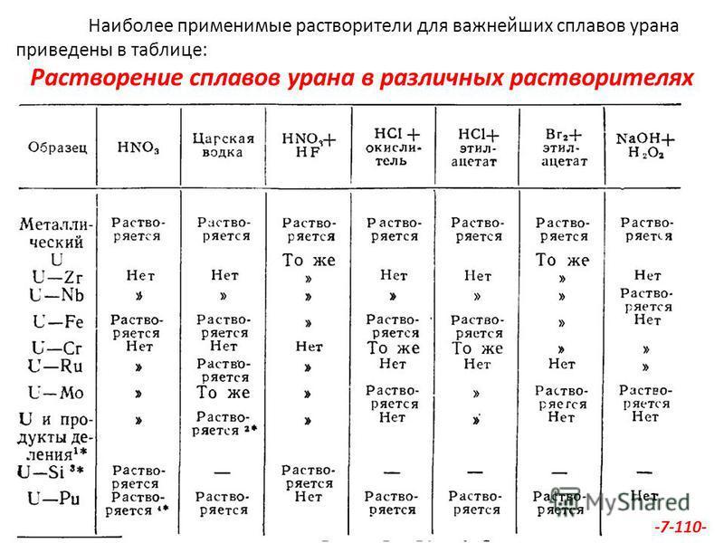 Наиболее применимые растворители для важнейших сплавов урана приведены в таблице: Растворение сплавов урана в различных растворителях -7-110-