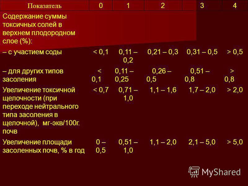 Показатель 01234 Содержание суммы токсичных солей в верхнем плодородном слое (%): – с участием соды< 0,10,11 – 0,2 0,21 – 0,30,31 – 0,5> 0,5 – для других типов засоления < 0,1 0,11 – 0,25 0,26 – 0,5 0,51 – 0,8 > 0,8 Увеличение токсичной щелочности (п