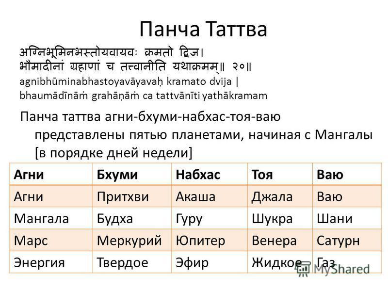 Панча Таттва agnibhūminabhastoyavāyava kramato dvija   bhaumādīnā grahāā ca tattvānīti yathākramam Панча таттва агни-бхуми-набхас-тоя-вою представлены пятью планетами, начиная с Мангалы [в порядке дней недели] Агни БхумиНабхас ТояВаю Агни ПритхвиАкаш