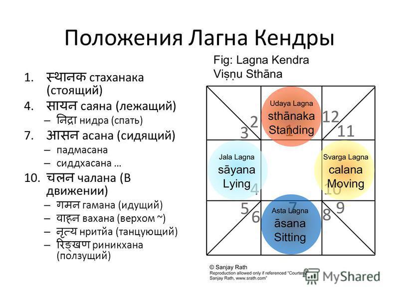 Положения Лагна Кендры 1. стахановка (стоящий) 4. саяна (лежащий) – недра (спать) 7. асана (сидящий) – падмасана – сиддхасана … 10. члена (В движении) – гомана (идущий) – вахана (верхом ~) – нритйа (танцующий) – риникхана (ползущий)